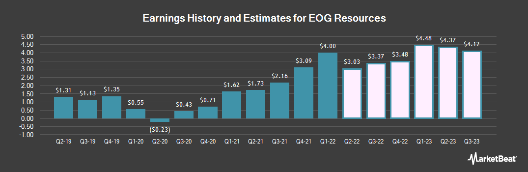 Earnings by Quarter for EOG Resources (NYSE:EOG)