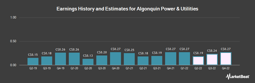 Earnings by Quarter for Algonquin Power & Utilities (TSE:AQN)