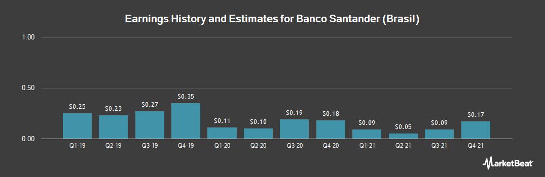 Earnings by Quarter for Banco Santander Brasil SA (NYSE:BSBR)
