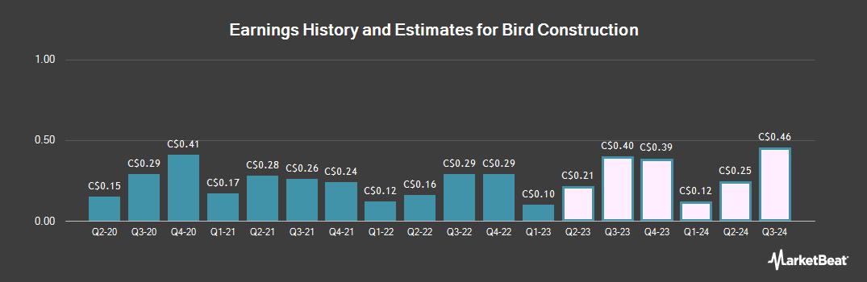 Earnings by Quarter for Bird Construction (TSE:BDT)