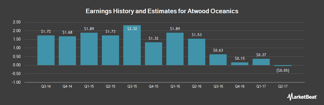 Earnings by Quarter for Atwood Oceanics (NYSE:ATW)