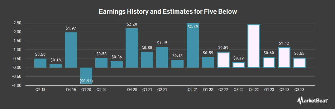 Earnings by Quarter for Five Below (NASDAQ:FIVE)