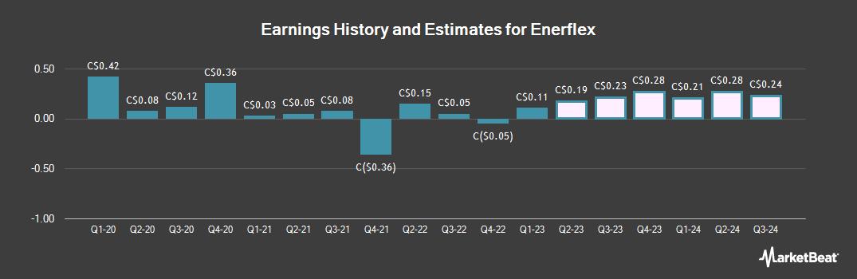 Earnings by Quarter for Enerflex (TSE:EFX)