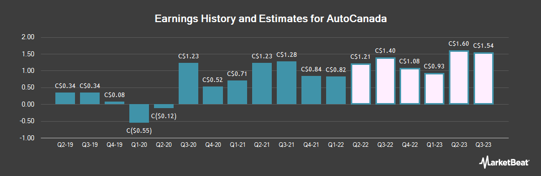 Earnings by Quarter for AutoCanada (TSE:ACQ)