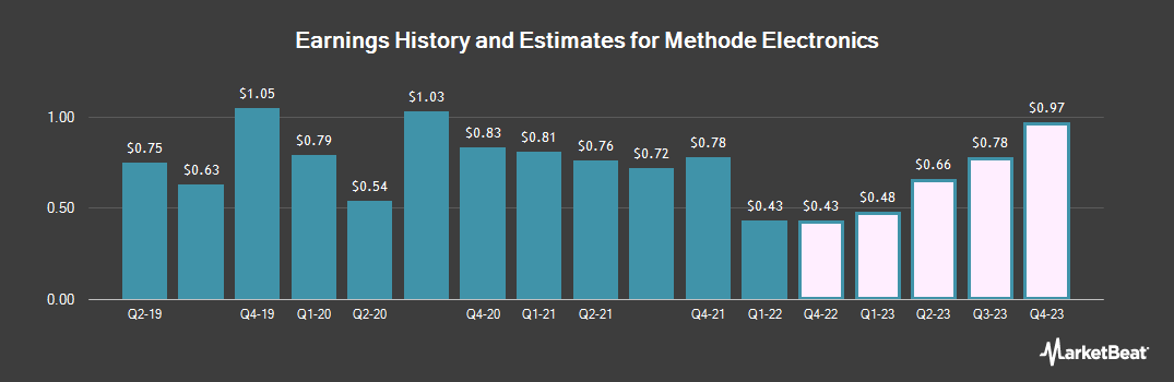 Earnings by Quarter for Methode Electronics (NYSE:MEI)