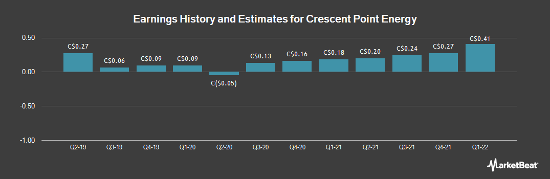 Earnings by Quarter for Crescent Point Energy (TSE:CPG)
