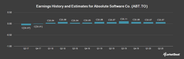 Earnings by Quarter for Absolute Software (TSE:ABT)