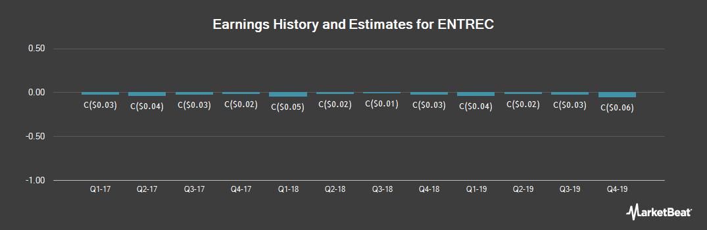 Earnings by Quarter for ENTREC (TSE:ENT)