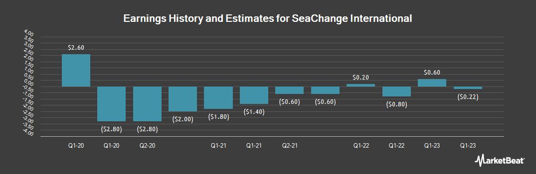 Earnings by Quarter for SeaChange International (NASDAQ:SEAC)