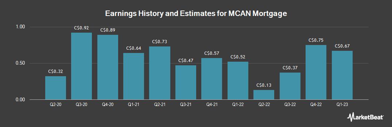 Earnings by Quarter for MCAN Mortgage (TSE:MKP)
