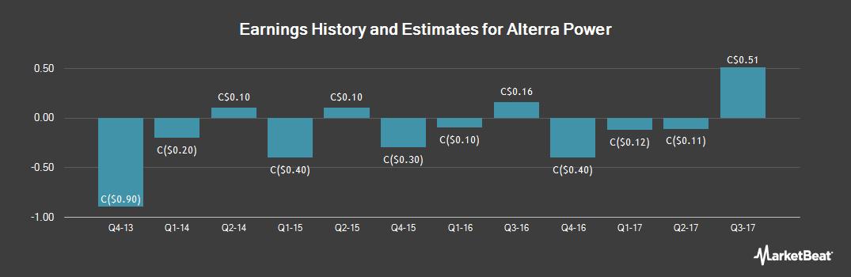 Earnings by Quarter for Alterra Power (TSE:AXY)