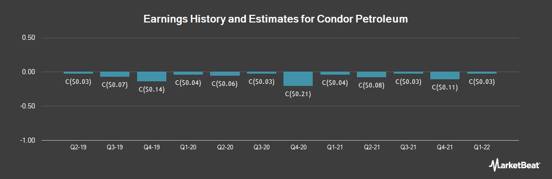 Earnings by Quarter for Condor Petroleum (TSE:CPI)