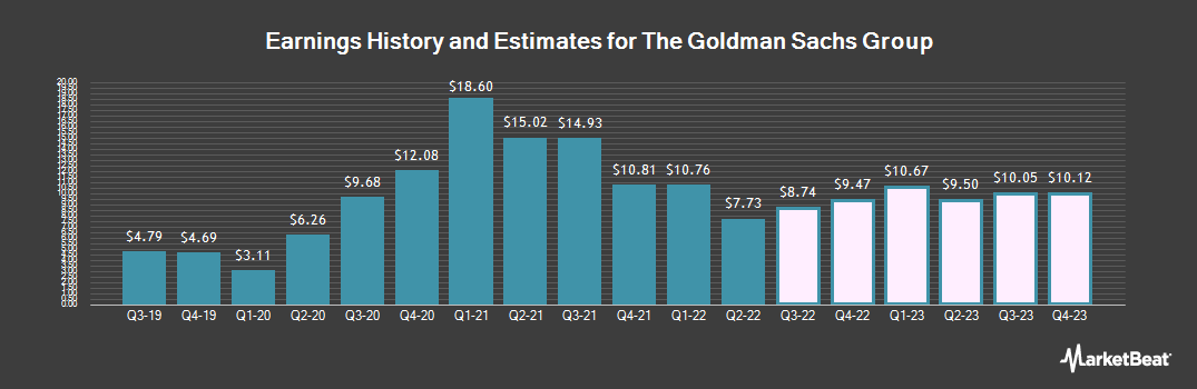 Earnings by Quarter for Goldman Sachs Group (NYSE:GS)