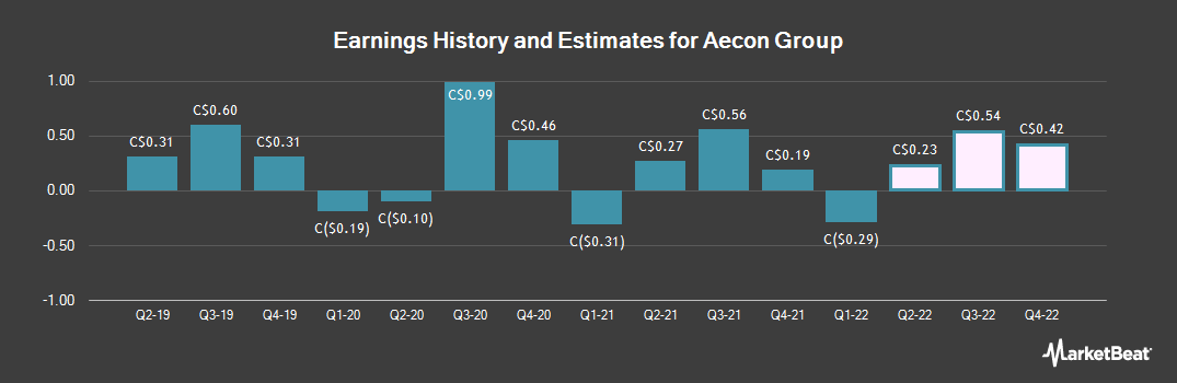 Earnings by Quarter for Aecon Group (TSE:ARE)