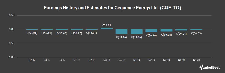 Earnings by Quarter for Cequence Energy (TSE:CQE)