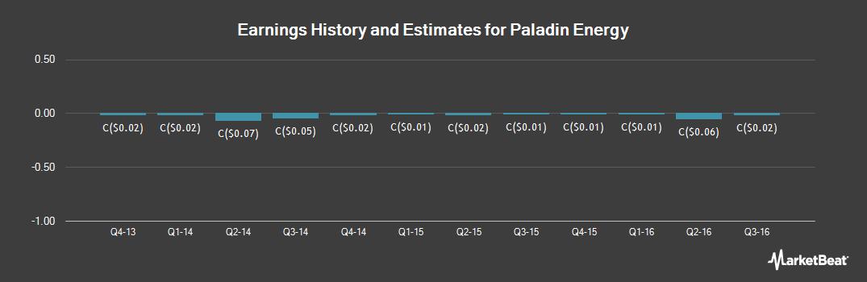 Earnings by Quarter for Paladin Energy (TSE:PDN)