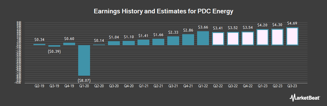 Earnings by Quarter for PDC Energy (NASDAQ:PDCE)