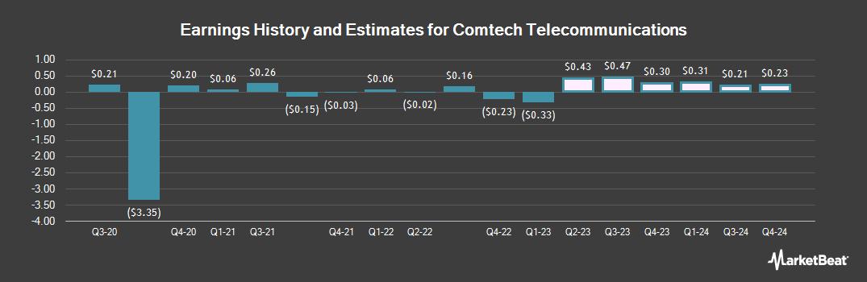 Earnings by Quarter for Comtech Telecommunications (NASDAQ:CMTL)