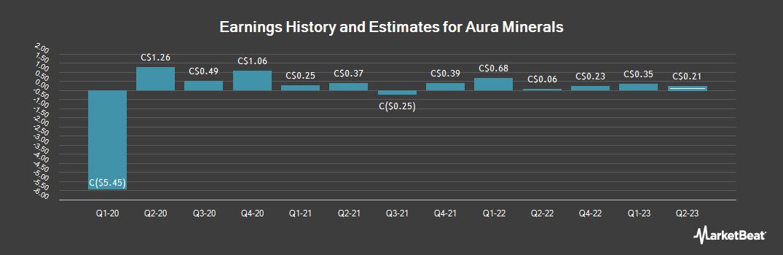 Earnings by Quarter for Aura Minerals (TSE:ORA)