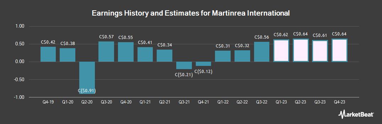 Earnings by Quarter for Martinrea International (TSE:MRE)