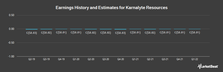 Earnings by Quarter for Karnalyte Resources (TSE:KRN)