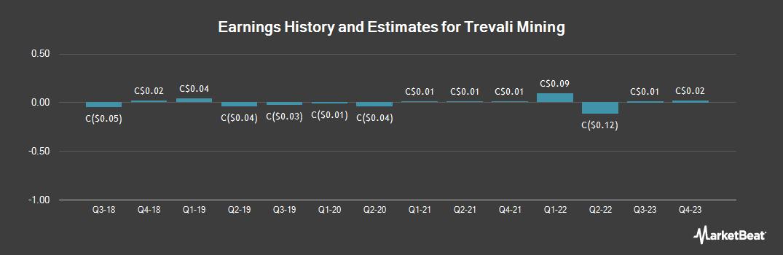 Earnings by Quarter for Trevali Mining (TSE:TV)
