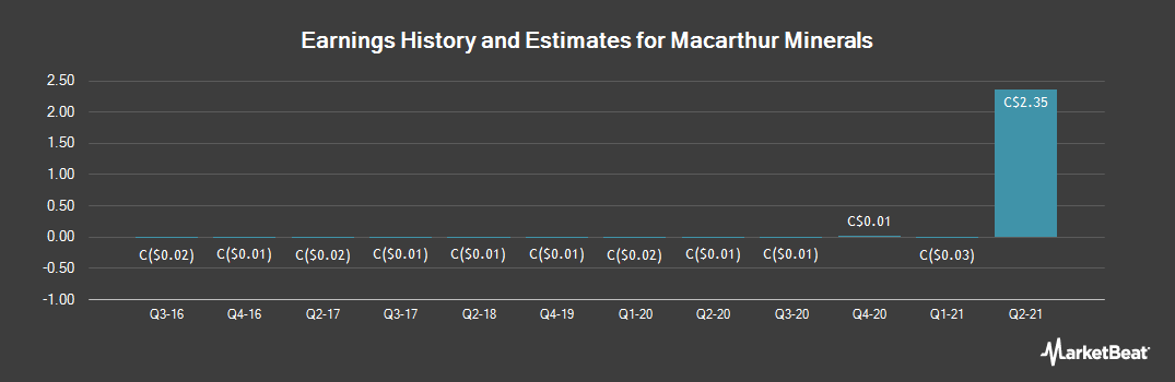 Earnings by Quarter for Macarthur Minerals (CVE:MMS)