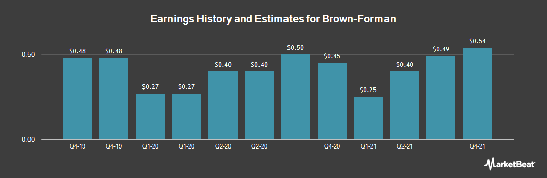 Earnings by Quarter for Brown-Forman (NYSE:BF.A)