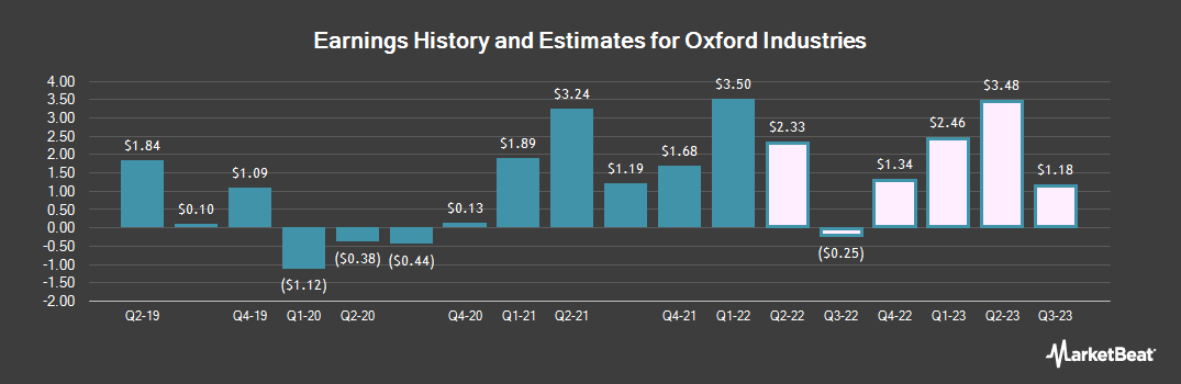 Earnings by Quarter for Oxford Industries (NYSE:OXM)