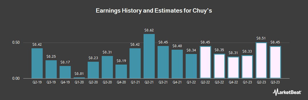 Earnings by Quarter for Chuy`s (NASDAQ:CHUY)