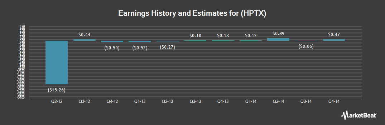 Earnings by Quarter for Horizon Therapeutics (NASDAQ:HPTX)