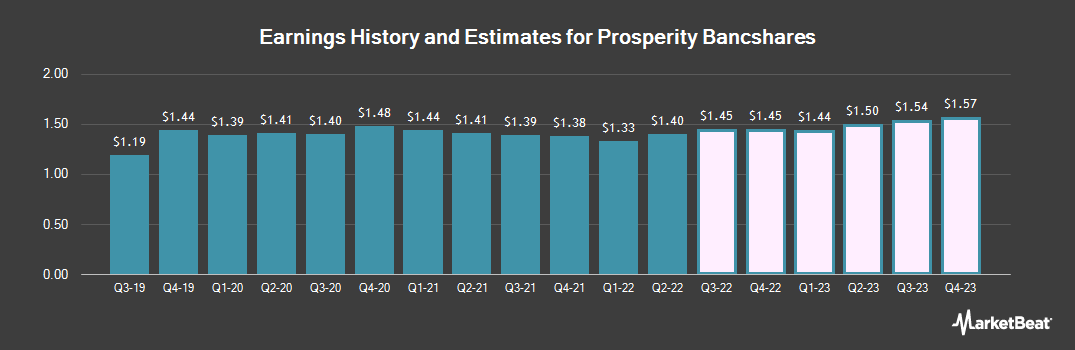 Earnings by Quarter for Prosperity Bancshares (NYSE:PB)