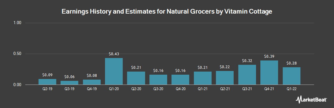 Earnings by Quarter for Natural Grocers by Vitamin Cottage (NYSE:NGVC)