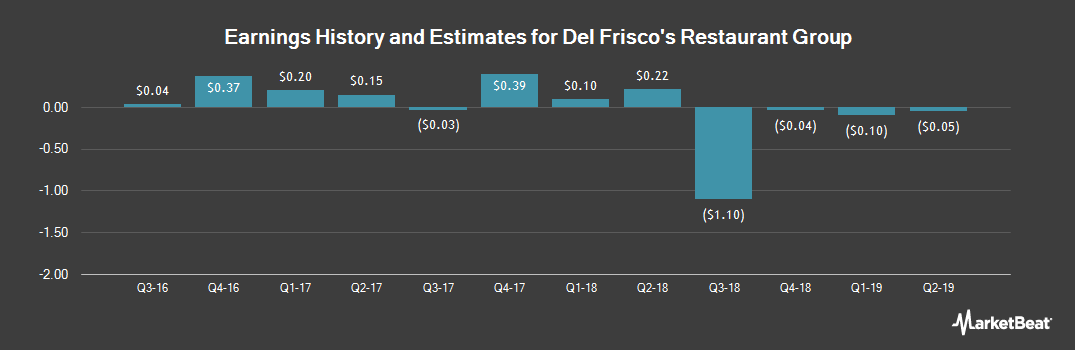 Earnings by Quarter for Del Frisco`s Restaurant Group (NASDAQ:DFRG)