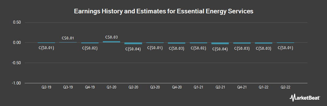 Earnings by Quarter for Essential Energy Services (TSE:ESN)