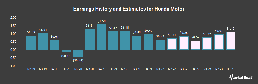 Earnings by Quarter for Honda Motor (NYSE:HMC)