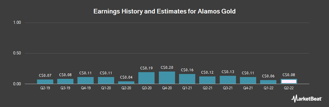 Earnings by Quarter for Alamos Gold (TSE:AGI)