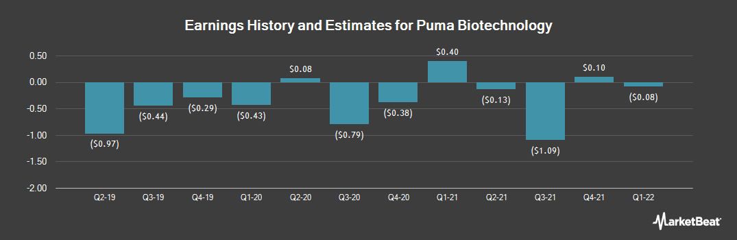 Earnings by Quarter for Puma Biotechnology (NASDAQ:PBYI)