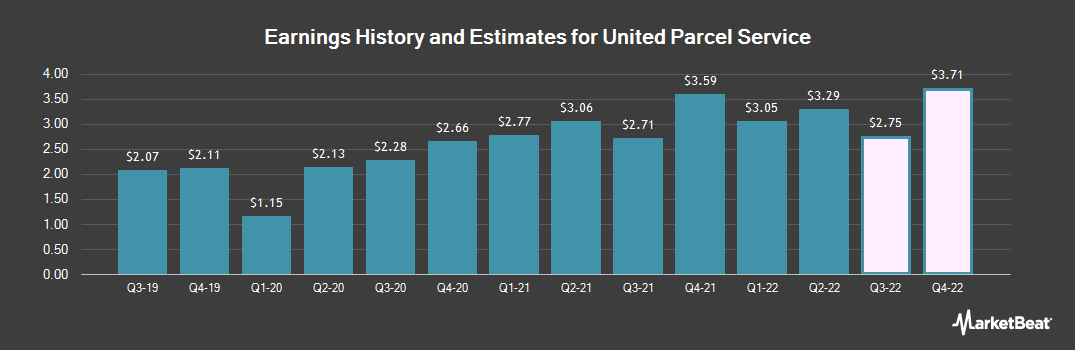 Earnings by Quarter for United Parcel Service (NYSE:UPS)
