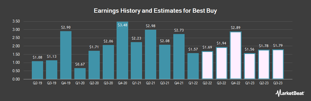 Earnings by Quarter for Best Buy (NYSE:BBY)