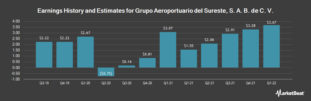 Earnings by Quarter for Grupo Aeroportuario dl Srst SAB CV (NYSE:ASR)