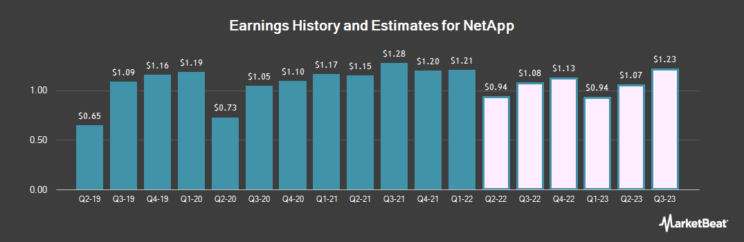 Earnings by Quarter for NetApp (NASDAQ:NTAP)