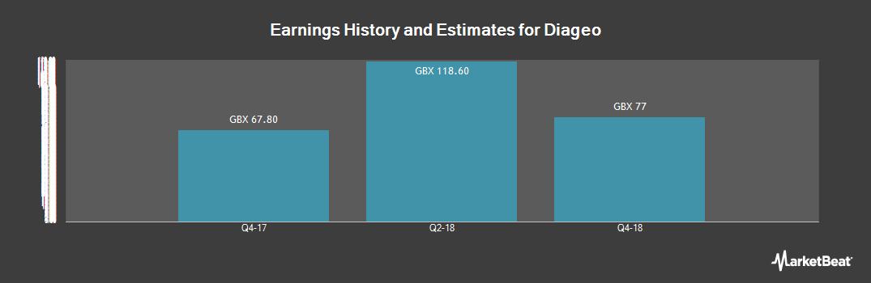 Earnings by Quarter for Diageo (LON:DGE)