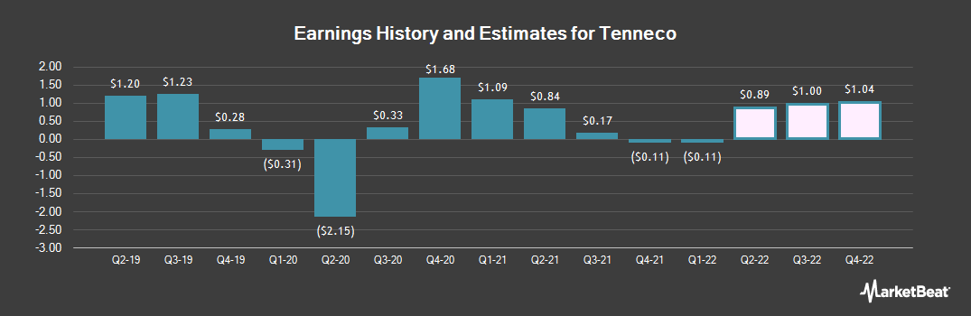 Earnings by Quarter for Tenneco (NYSE:TEN)