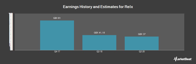 Earnings by Quarter for Relx (LON:REL)