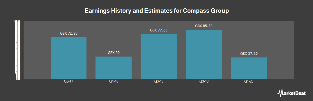 Earnings by Quarter for Compass Group (LON:CPG)