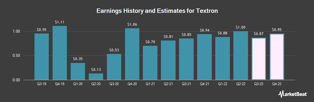Earnings by Quarter for Textron (NYSE:TXT)