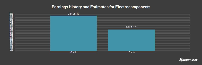 Earnings by Quarter for Electrocomponents (LON:ECM)