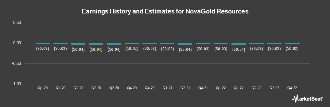 Earnings by Quarter for NovaGold Resources (NYSEAMERICAN:NG)