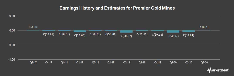 Earnings by Quarter for Premier Gold Mines (TSE:PG)